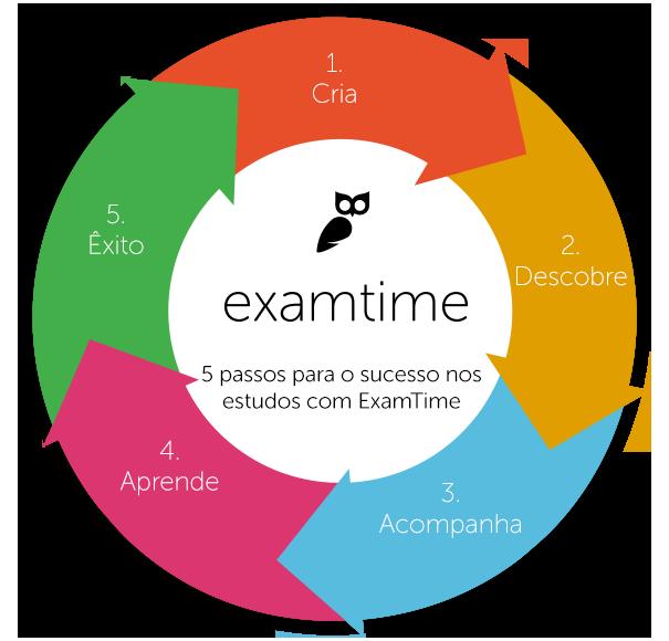 Estuda para o First Certificate Online